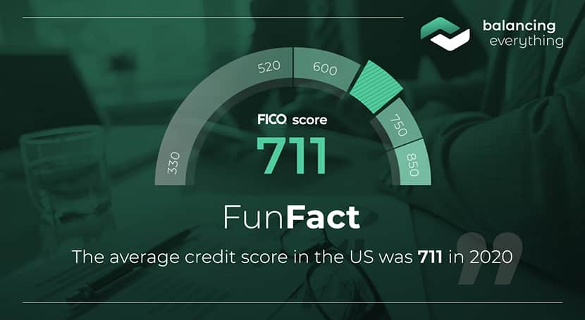 The average credit score in the US was 711 in 2020.