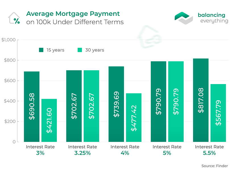 Average Mortgage Payment on 100k Under Different Terms