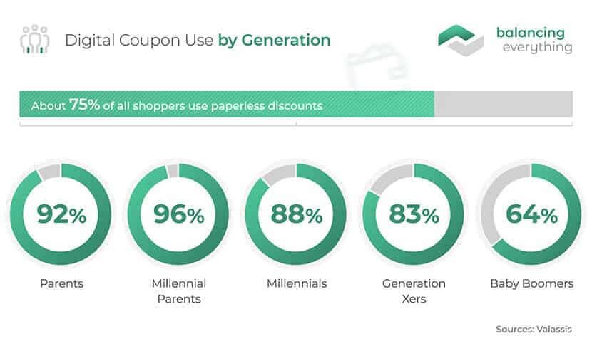 Digital Coupon Use by Generation