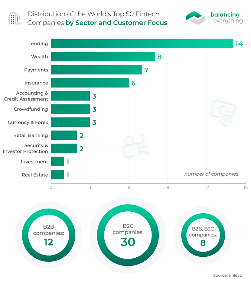 Distribution of the World's Top 50 fintech Companies by Sector and Customer Focus