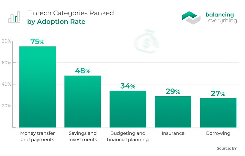 Fintech Categories Ranked by Adoption Rate