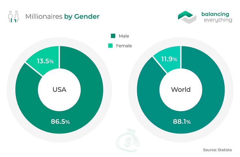 Millionaires by Gender