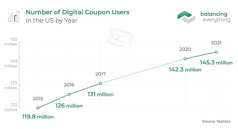 Number of Digital Coupon Users by Year