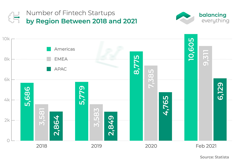 Number of Fintech Startups by Region Between 2018 and 2021