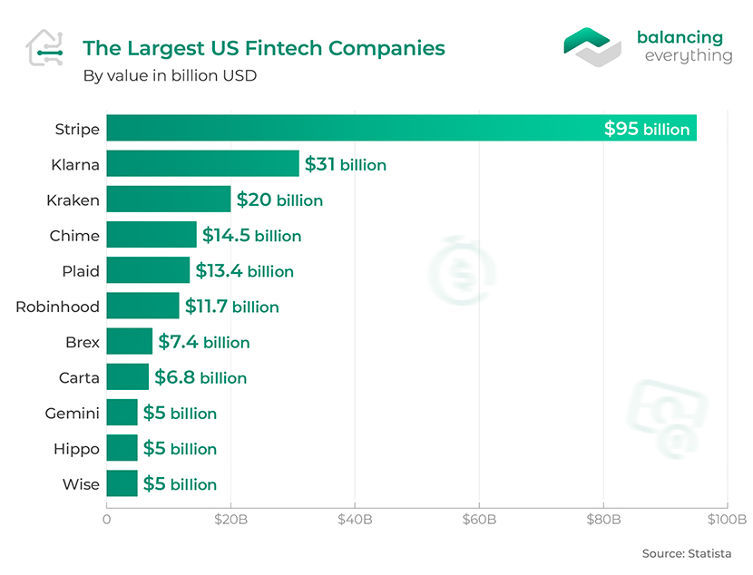 The Largest US Fintech Companies By Value in Billion USD