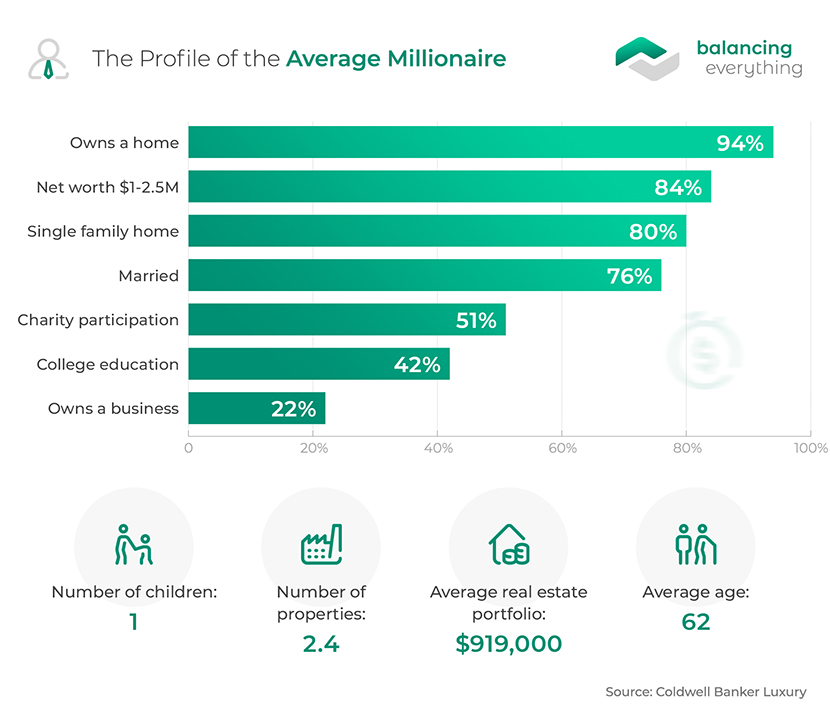 The Profile of the Average Millionaire