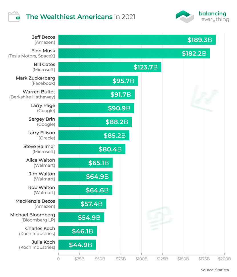 The Wealthiest Americans in 2021
