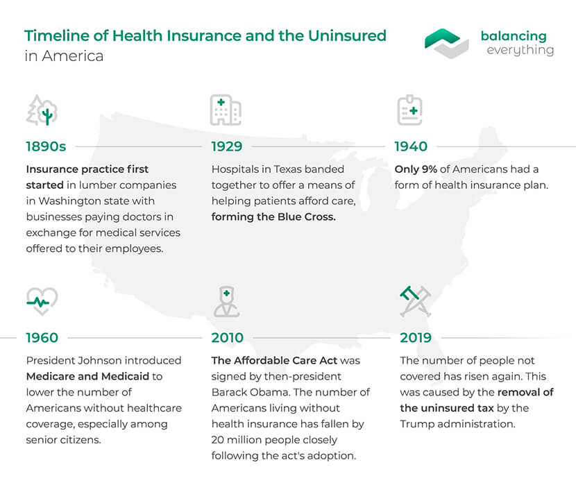 Timeline of Health Insurance and the Uninsured in America