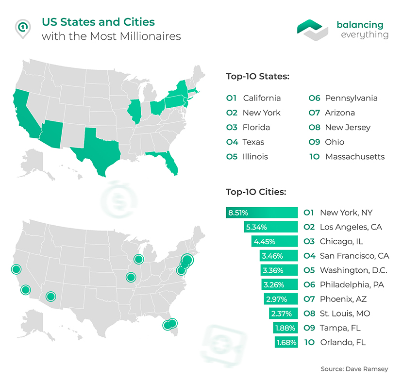 US States and Cities with the Most Millionaires
