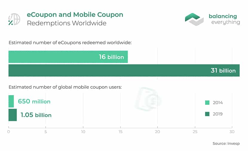 eCoupon and Mobile Coupon Redemptions Worldwide