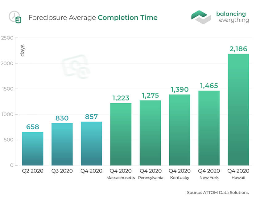 Foreclosure Average Completion Time